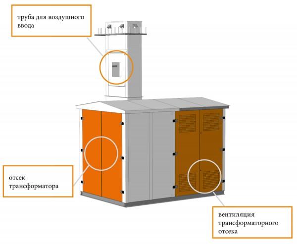 Комплектная трансформаторная подстанция в металлическом корпусе КТП